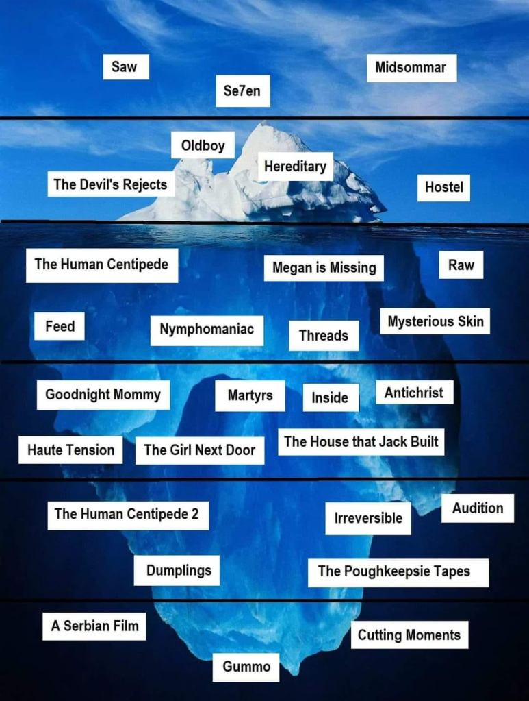 The Horror Movie Iceberg