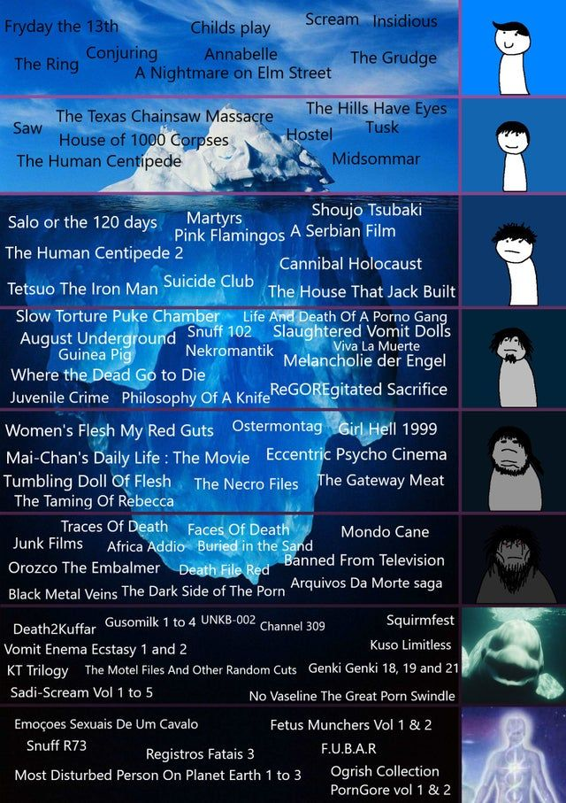 The Iceberg Horror Movie List In Depth